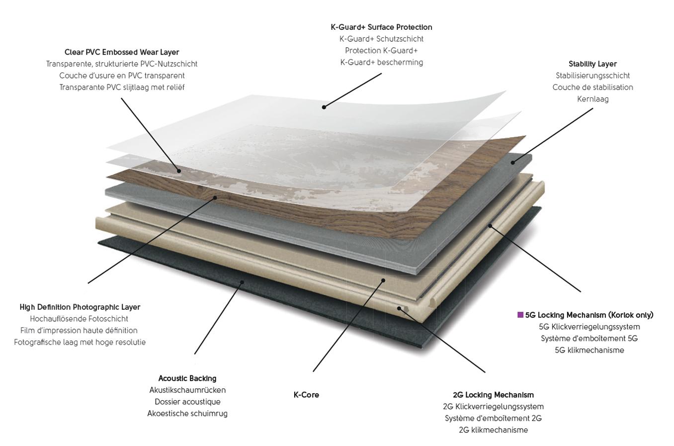 Wat is Designflooring Rigid Core PVC